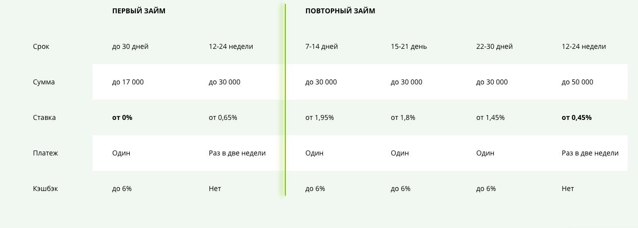 creditplus ставки
