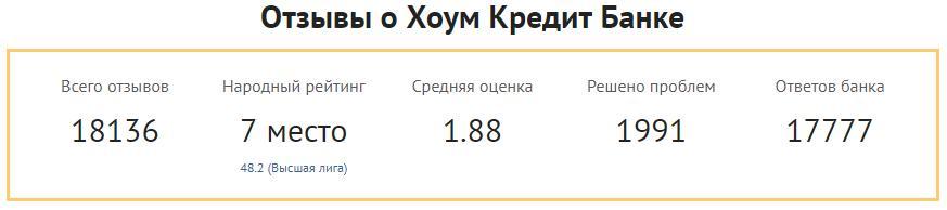 Рейтинг банка Хоум Кредит по версии Банки ру