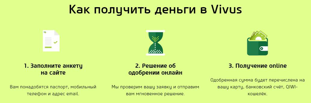 Микрозайм онлайн 24 часа на киви